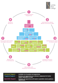 Click above to open our Careers Pyramid